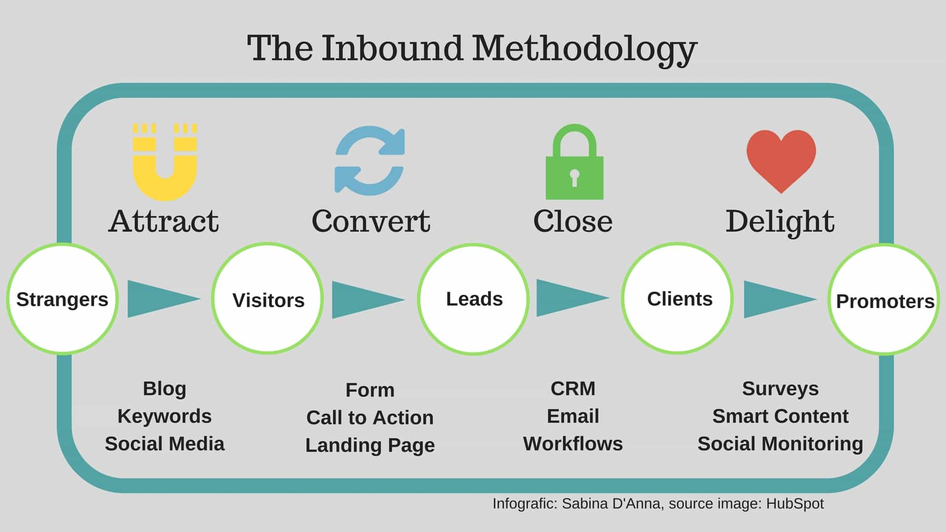inbound marketing: what is it and why is so important for your business